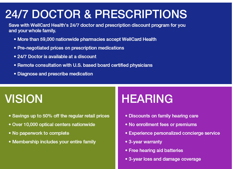 24/7 Doctor and Prescriptions 													Save with WellCard Health's 24/7 doctor and prescription discount program for you and your whole family. 													• More than 59,000 nationwide pharmacies accept WellCard Health 													• Pre-negotiated prices on prescription medications 													• 24/7 Doctor is available at a discount 													• Remote consultation with U.S. based board certified physicians 													• Diagnose and prescribe medication 																														  												Vision 													• Savings up to 50% off the regular retail prices 													• Over 10,000 optical centers nationwide 													• No paperwork to complete 													• Membership includes your entire family  												Hearing 													• Discounts on family hearing care 													• No enrollment fees or premiums 													• Experience personalized concierge service 													• 3-year warranty 													• Free hearing aid batteries  													• 3-year loss and damage coverage